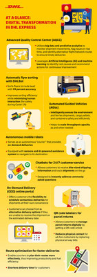 DHL Express Digitalization in Asia Pacific infographic (PRNewsfoto/DHL)