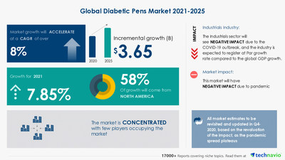 Technavio has announced its latest market research report titled Diabetic Pens Market by Product and Geography - Forecast and Analysis 2021-2025