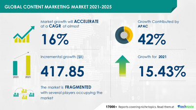 Technavio has announced its latest market research report titled Content Marketing Market by Objective, Platform, End-user, and Geography - Forecast and Analysis 2021-2025