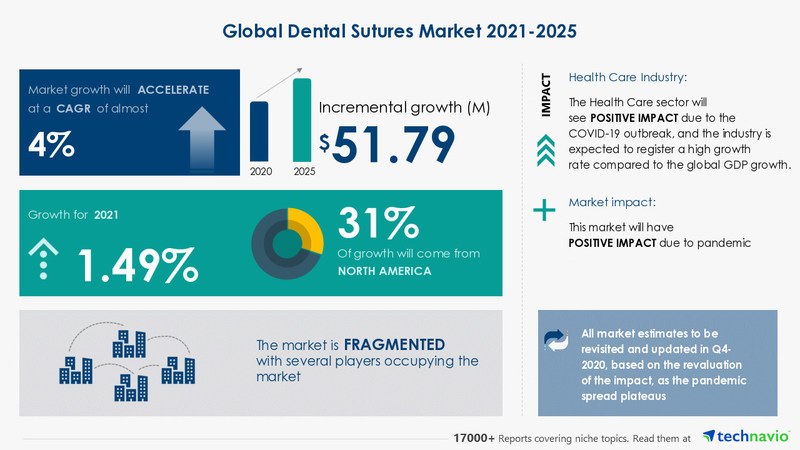 Technavio has announced its latest market research report titled Dental Sutures Market by Product and Geography - Forecast and Analysis 2021-2025