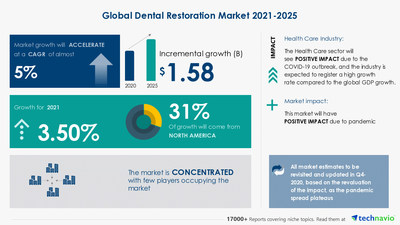 Technavio has announced its latest market research report titled Global Dental Restoration Market by Product and Geography - Forecast and Analysis 2021-2025