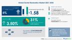 Global Dental Restoration Market to witness $ 1.58 Bn growth...