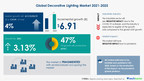 $ 6.91 Billion Growth Expected in Global Decorative Lighting...