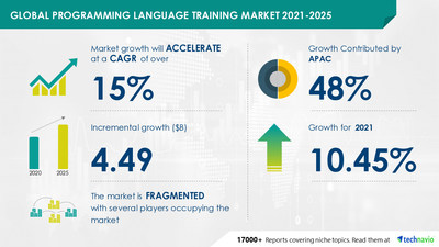 Technavio has announced its latest market research report titled Programming Language Training Market by Product, End-user, and Geography - Forecast and Analysis 2021-2025