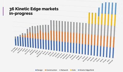 Kinetic Edge Progress in 36 U.S. Markets (PRNewsfoto/Vapor IO)