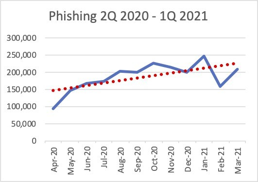Reported Phishing Websites for Q1 2021