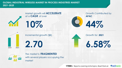 Technavio has announced its latest market research report titled Industrial Wireless Market in Process Industries by Technology, End-user, and Geography - Forecast and Analysis 2021-2025