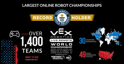 Live Remote VEX Robotics World Championship is a Guinness World Records™ Title Holder for hosting the largest online robot championships with over 1,400 teams from 30 countries and 49 US states. Students competed on first-ever streaming platforms allowing them to compete in a dynamic real-time, online setting.