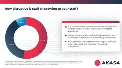 Is staff shadowing disruptive and harmful to productivity?