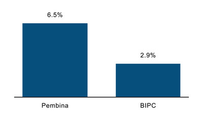 Pembina Has a Higher Dividend Yield than Brookfield (CNW Group/Inter Pipeline Ltd.)