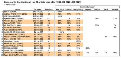 Top 20 artistes nés après 1980 : répartition géographique des ventes (S2 2020 ? S1 2021) (PRNewsfoto/Artmarket.com)