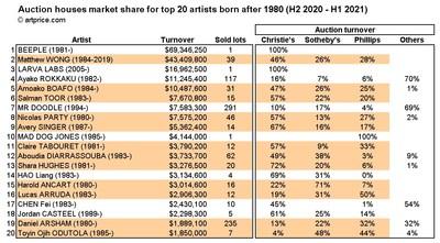 Top 20 artistes nés après 1980 : part de marché par Maison de Ventes (S2 2020 ? S1 2021) (PRNewsfoto/Artmarket.com)