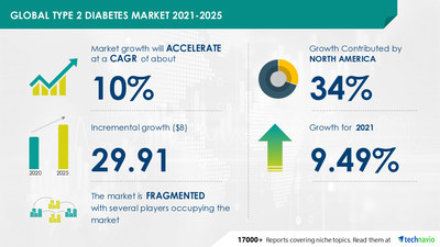 Technavio has announced its latest market research report titled Type 2 Diabetes Market by Drug Class and Geography - Forecast and Analysis 2021-2025
