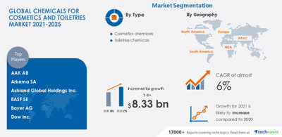Technavio has announced its latest market research report titled Chemicals for Cosmetics and Toiletries Market by Type, Application, and Geography - Forecast and Analysis 2021-2025