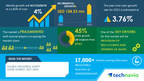 Industrial Safety Gates Market: COVID-19 Focused Report | Evolving Opportunities with Kee Safety Inc. and Linkcare Ltd. | Technavio