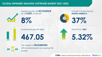 Technavio has announced its latest market research report titled Infrared Imaging Software Market by Application, End-user, and Geography - Forecast and Analysis 2021-2025
