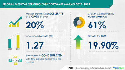Technavio has announced its latest market research report titled Medical Terminology Software Market by Type and Geography - Forecast and Analysis 2021-2025