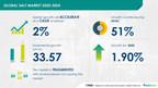 Global Salt Market to witness 33.57 Million MT growth during 2020-2024 | Technavio