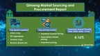 Ginseng Market will grow at a CAGR of 4.16% amid COVID-19 Spread| SpendEdge