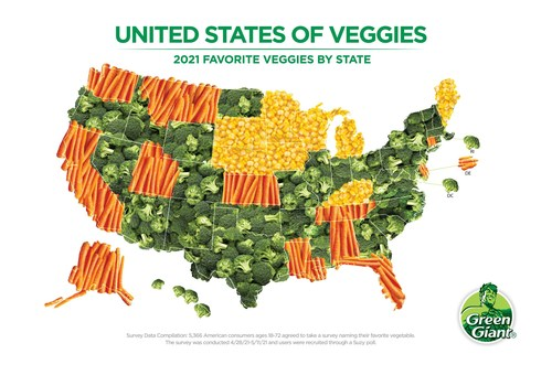 Results of Green Giant's 2021 Favorite Veggie Survey. Broccoli Declared America's Favorite Vegetable in 2021.