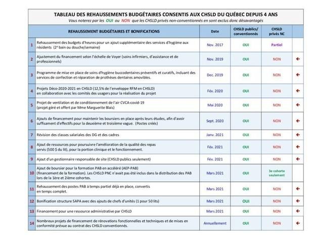 Tableau des ajouts budgétaires (Groupe CNW/Association des Établissements de Longue Durée Privés du Québec)