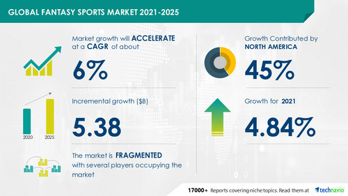 Technavio has announced its latest market research report titled Fantasy Sports Market by Type and Geography - Forecast and Analysis 2021-2025