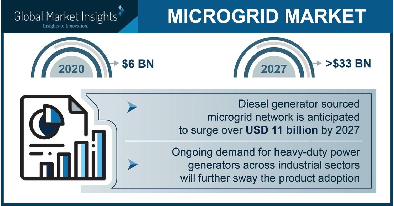 GMI microgrid market jpg?p=facebook.