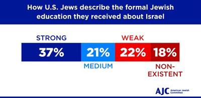 AJC Surveys of U.S., Israeli Jews Reveal Inadequate Education on Israel, Diaspora