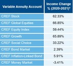 TIAA Annuitants Who Stayed the Course Enjoy Historic CREF Payment ...
