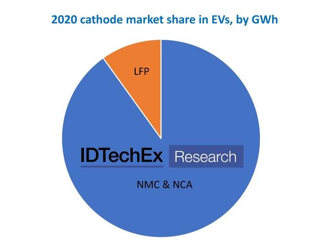 2020 cathode market share in EVs, by GWh. Source: IDTechEx (PRNewsfoto/IDTechEx)