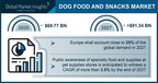 Dog Food and Snacks Market to Hit $91.34 Billion by 2027, Says Global Market Insights Inc.