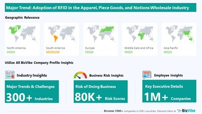 Snapshot of key trend impacting BizVibe's apparel, piece goods, and notions wholesale industry group.