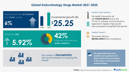 Technavio has announced its latest market research report titled Endocrinology Drugs Market by Therapy Area and Geography - Forecast and Analysis 2021-2025