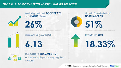 Technavio has announced its latest market research report titled  Automotive Prognostics Market by Application, End-user, and Geography - Forecast and Analysis 2021-2025