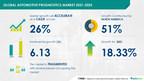 Automotive Prognostics Market to witness $ 6.13 Billion growth at 26% CAGR during 2021-2025 | Technavio