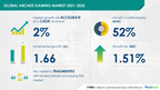Arcade Gaming Market to grow by USD 1.66 billion during 2021-2025 | Key Drivers and Market Forecasts | 17000+ Technavio Research Reports