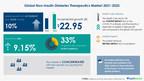 Non-insulin Diabetes Therapeutics Market|$ 22.95 billion growth expected during 2021-2025|17000+ Technavio Research Reports