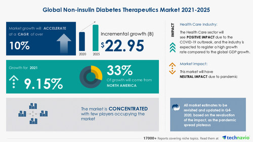 Technavio has announced its latest market research report titled Non-insulin Diabetes Therapeutics Market by Type and Geography - Forecast and Analysis 2021-2025