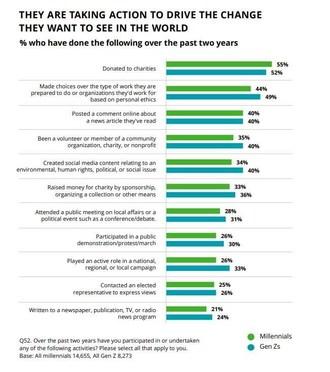 In its 10th year, the Deloitte Global Millennial and Gen Z
