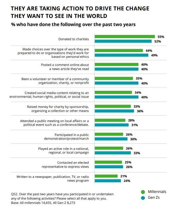 In its 10th year, the Deloitte Global Millennial and Gen Z Survey reveals two generations pushing for social change and accountability