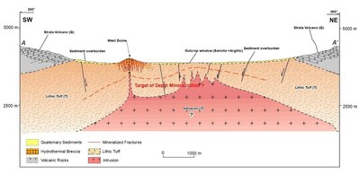 Figure 4: Conceptional Model of Volcanic System at the Carangas Project. (CNW Group/New Pacific Metals Corp.)