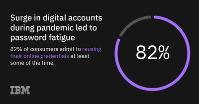 IBM Report: 82% of consumers admit to reusing online credentials (such as passwords) at least some of the time.