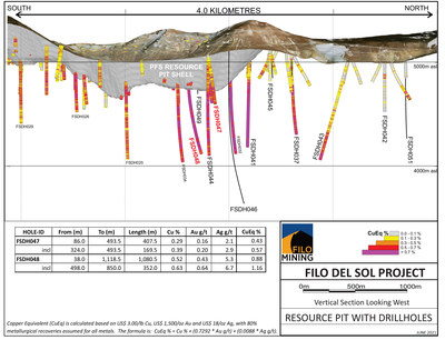 FIL Long Section June 15, 2021 (CNW Group/Filo Mining Corp.)