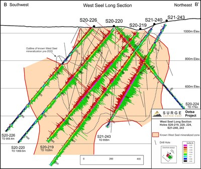 Figure 2. West Seel long section B-B' showing results for holes S20-219, 220, 224, 226, and S21-240 and 243. See Figure 1 for section location. (CNW Group/Surge Copper Corp.)