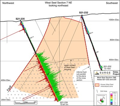 Figure 3. West Seel long section 7NE showing results for holes S21-235 and the previously reported S21-232. See Figure 1 for section location. (CNW Group/Surge Copper Corp.)