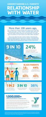Nueva encuesta de la YMCA se sumerge en la investigación sobre desigualdades generacionales y raciales en la educación en seguridad en el agua