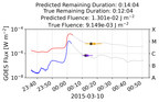 Adding Predictability to Fleet Communications During Solar Flares...