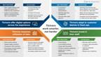 Cox Automotive Study Examines Best Practices of Dealerships...