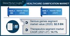 Healthcare Gamification Market Revenue to Cross USD 65.1 Bn by...