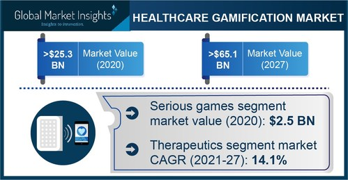 Major healthcare gamification market players include Google LLC, Ayogo Health, Akili Interactive labs, Mango Health, and Nike.